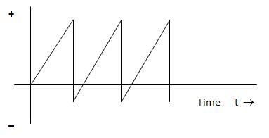 AC Waveforms and Theory
