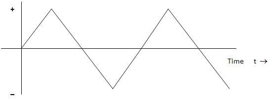 Triangular wave form