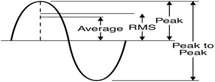 Representing RMS, Average & peak voltages