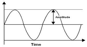 Representación de la amplitud de una forma de onda