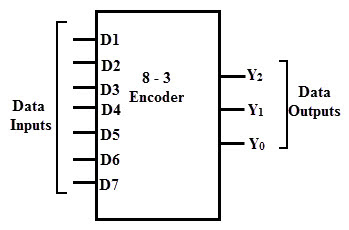 8 to 3 encoder block diagram