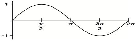 Representación del período de tiempo de una forma de onda