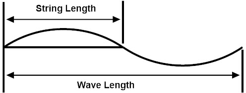 length to wave length relationship