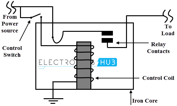 electromechanical relay rh electronicshub org electric relay diagram electromagnetic relay schematic diagram