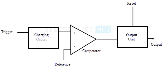 555 timer as an astable and monostable multivibrator