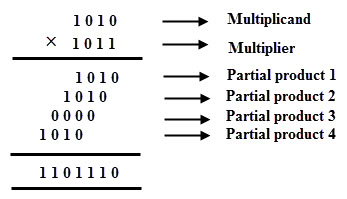 Binary Multiplication Methods