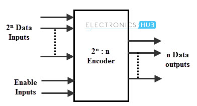 Block Diagram of a Binary Encoder