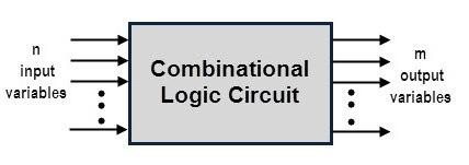 Combinational Block diagram