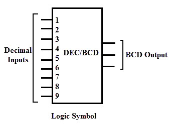 binary encoders and their applications rh electronicshub org logic diagram of encoder and decoder
