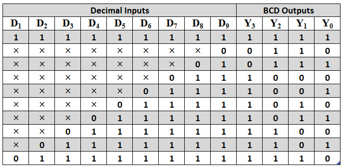 Decimal to BCD priority encoder truth table
