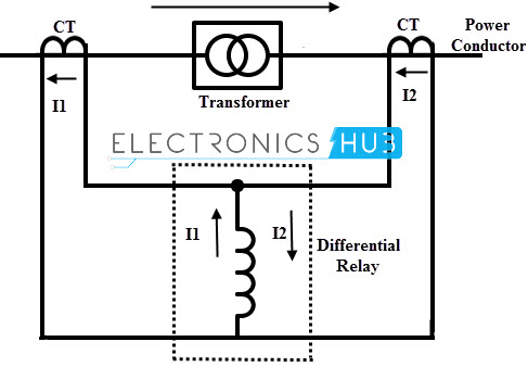 Clification of Relays on inverse time overcurrent relay, definite time overcurrent relay, electromechanical relay, earth fault relay, target electro mechanical relay,