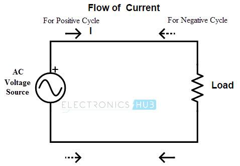 Dirección del flujo de corriente alterna