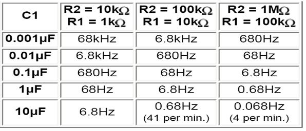 Valores de rango de frecuencia para-555-Temporizador en modo astable