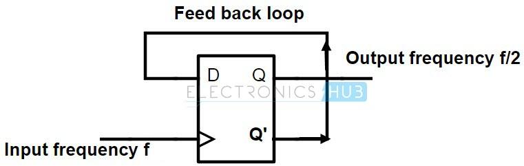 División de frecuencia mediante el uso de D flips flop