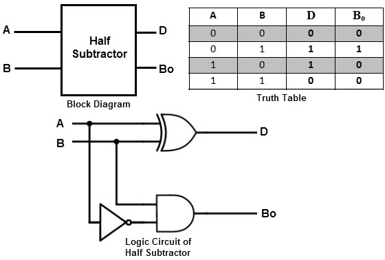 binary adder and subtractor 1 Bit Subtractor