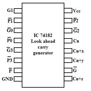 IC74182
