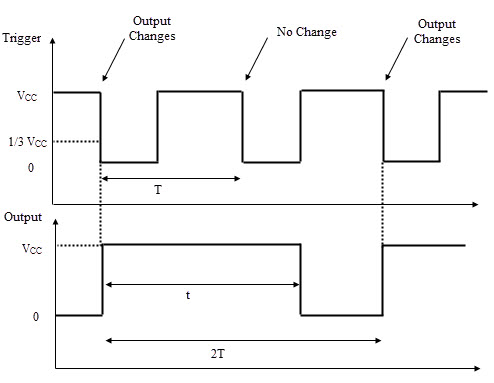 Input and Output waveforms in Frequency divider