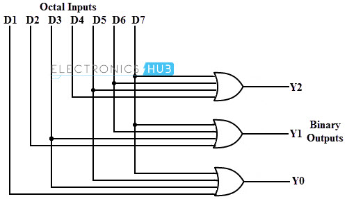 logic diagram encoder wiring schematic diagram 17 8:3 decoder decoder in digital electronics