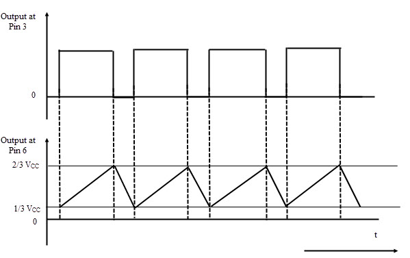 Output Waveforms of Linear Ramp Generator