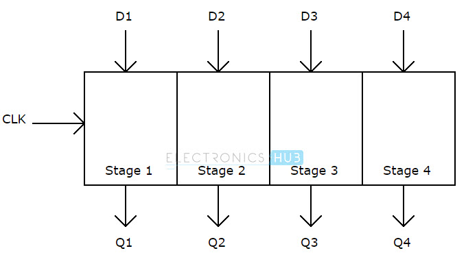 Parallel in Parallel out shift register block diagram