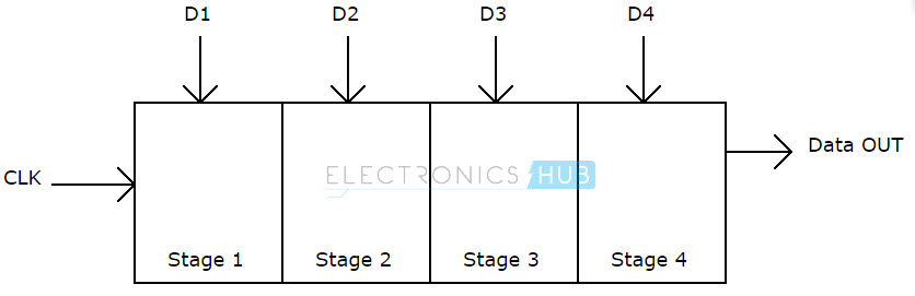 Parallel in Serial out shift register block diagram