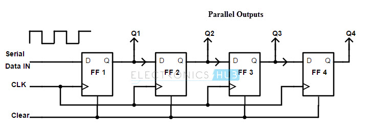 Serial in Parallel out shift register using D flip flop