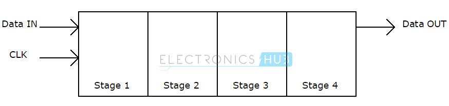 Serial in Serial out shift register block diagram