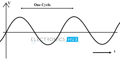 Forma de onda sinusoidal de AC