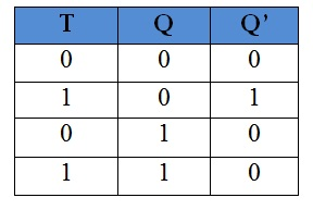 T flip flop truth table