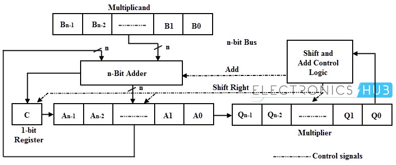 Binary Multiplication Methods on 16-bit multiplier logic diagram, 8-bit multiplier diagram, 4 bit adder diagram, bit mode diagram, bit shifter diagram,
