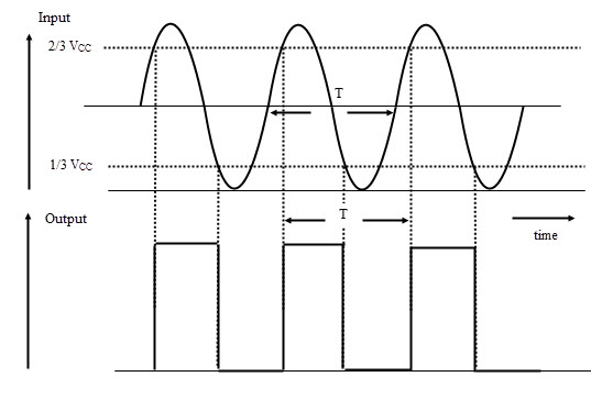 Waveforms for Schmitt trigger operation of 555
