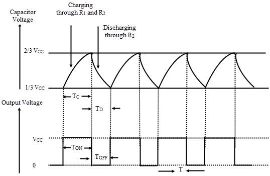 Formas de onda en modo de operación Astable