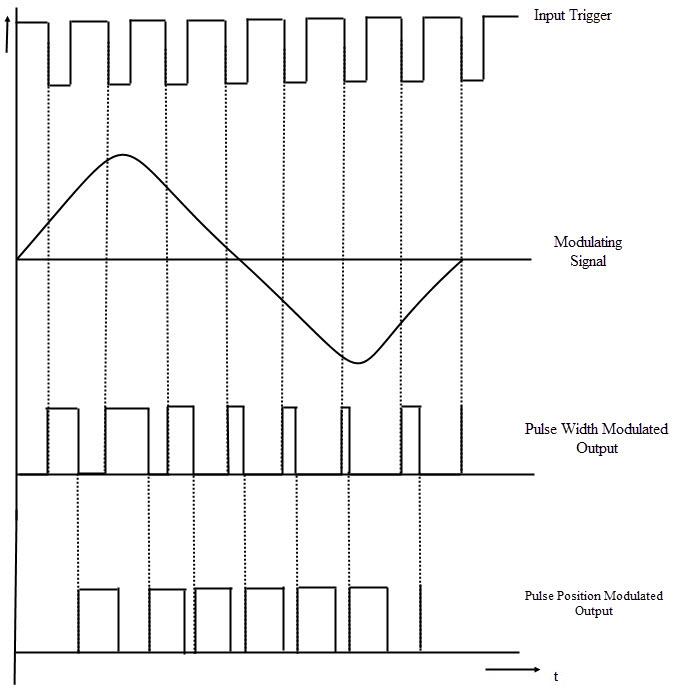 Formas de onda en modulación de posición de pulso usando IC 555