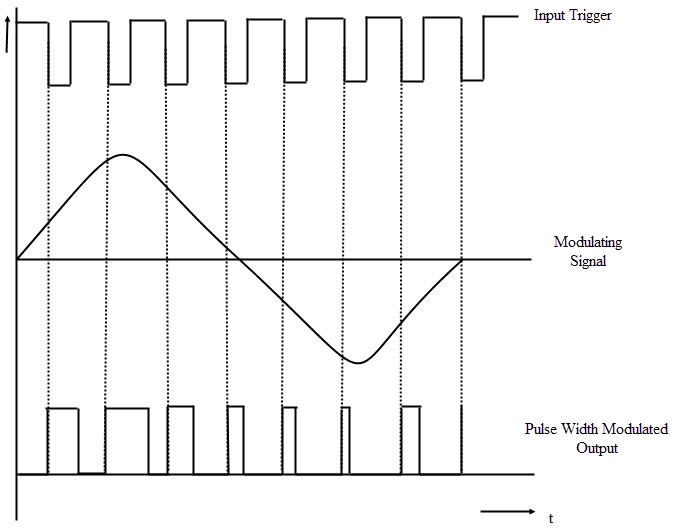 Waveforms in Pulse Width Modulation using IC 555