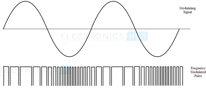 Formas de onda de generación de FM usando 555