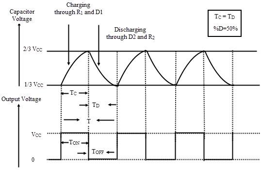Formas de onda del generador de ondas cuadradas