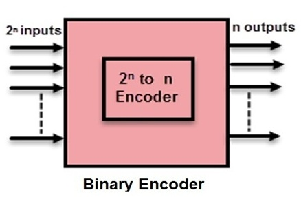 priority encoder types with real time applications  than one input is active at a given time it generates an undefined combination of outputs, if the two inputs are logic 1 simultaneously binary encoder