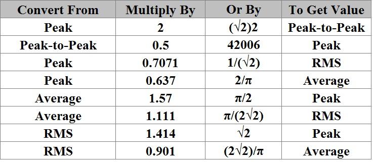 tabla de conversión