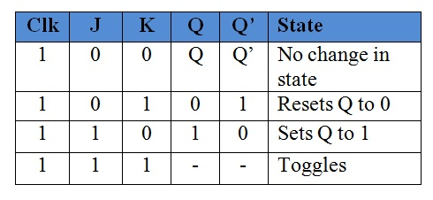 jk truth table