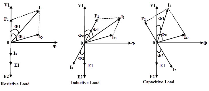 three phase phasor diagram