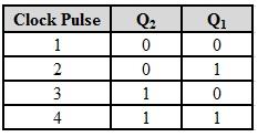Secuencia de conteo del contador de rizo de 2 bits