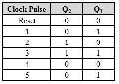 Secuencia de conteo del contador síncrono de 2 bits