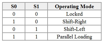 Shift Registers Types Applications