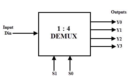 demultiplexer demux rh electronicshub org Control Logic Diagram Symbols Process Logic Diagram