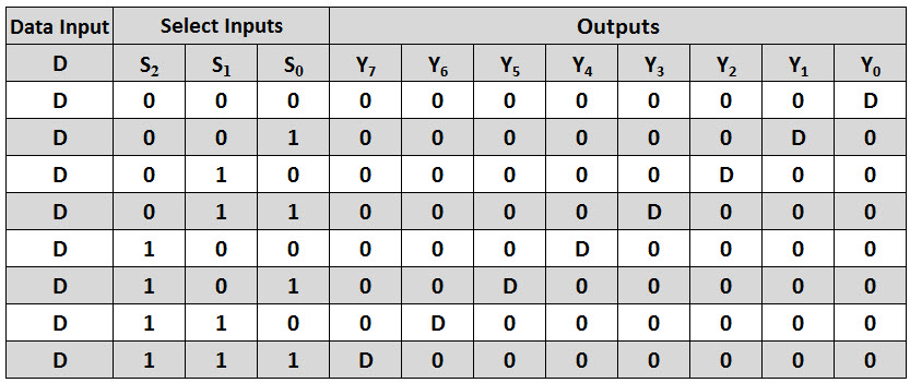 how to draw truth table from boolean expression