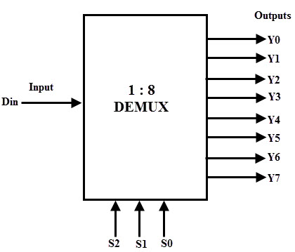 block diagram of 3 to 8 decoder demultiplexer  demux   demultiplexer  demux