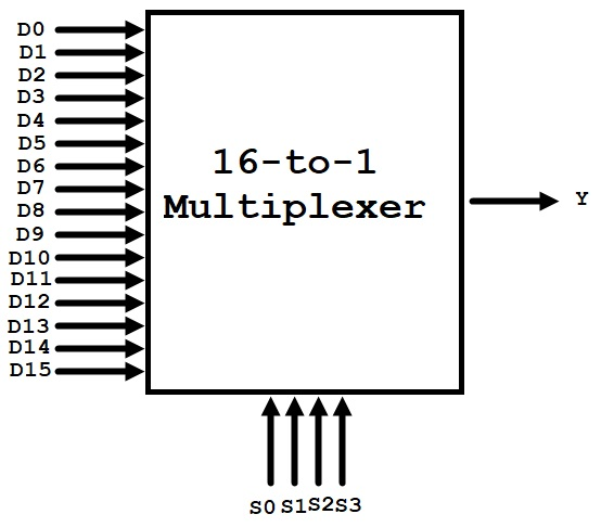 16-to-1-Multiplexer-Block-Diagram