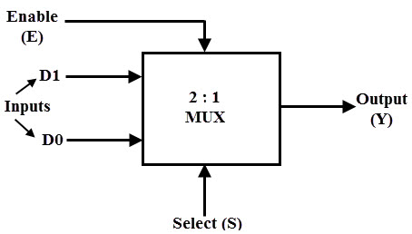 multiplexer mux and multiplexing rh electronicshub org 4 to 1 Multiplexer Circuit 4 to 1 Multiplexer with Enable