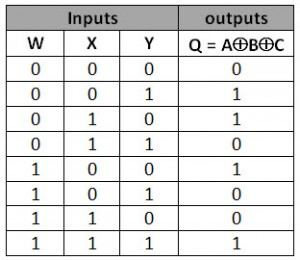 3-IP-TRUTH-TABLE2-300x260  Input Xor Gate Logic Diagram on 3 input or layout, 3 input 74151 truth table, 3 input xnor, 3 input nand gate,