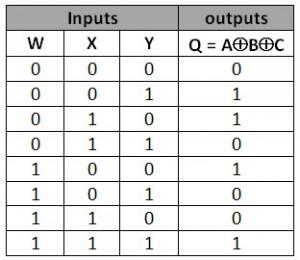 3 input xor TRUTH TABLE